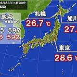 各地で蒸し暑さアップ 夏日地点はきのうより増 北海道は夏日続出に