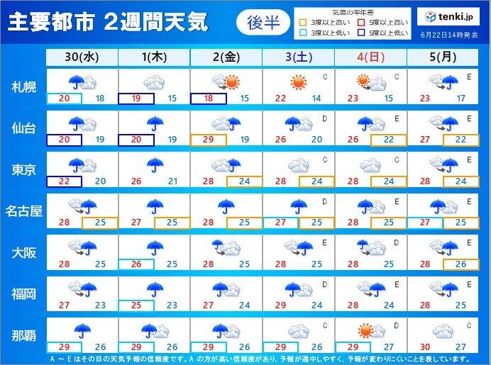30日(水)~7月5日(月) 多くの所で梅雨空続く 沖縄は晴れる日も