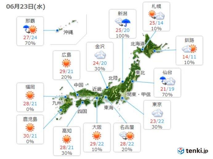 暑さ続くが 関東・東北は気温上がらず