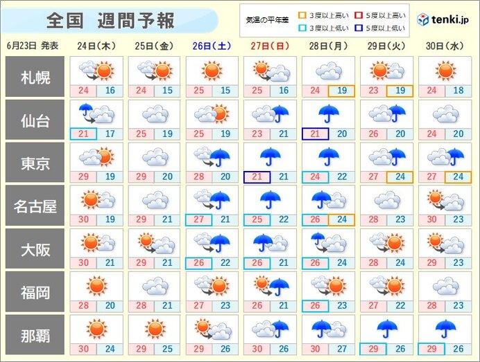 週間天気 台風5号が北上 梅雨前線の活動が活発 雨量が多くなるおそれ
