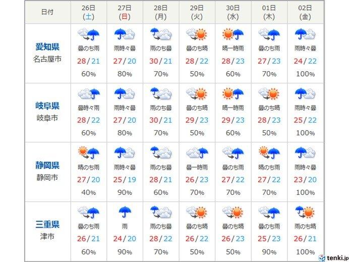 東海地方 週間天気