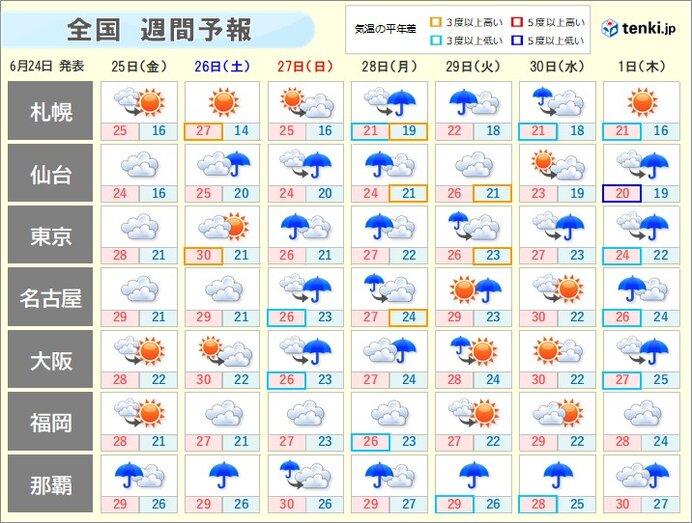 週間天気 曇りや雨の日が多い 熱中症に注意を