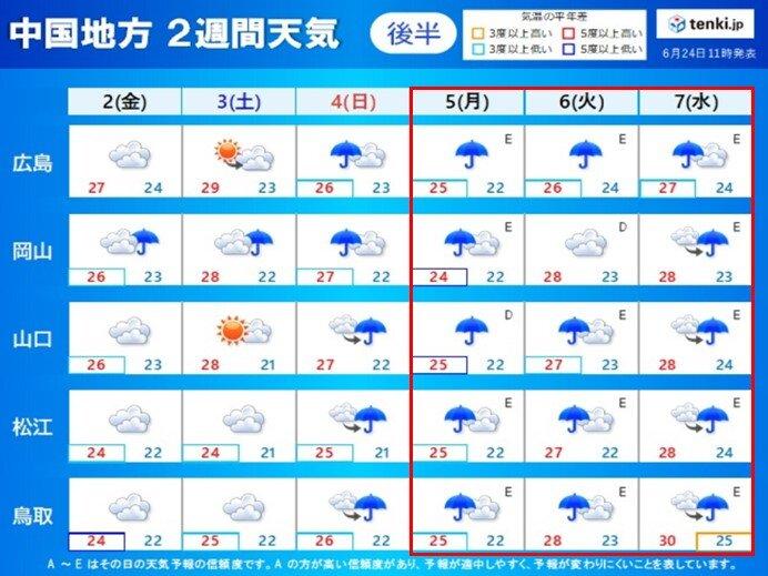 7月2日(金)から7日(水)の天気