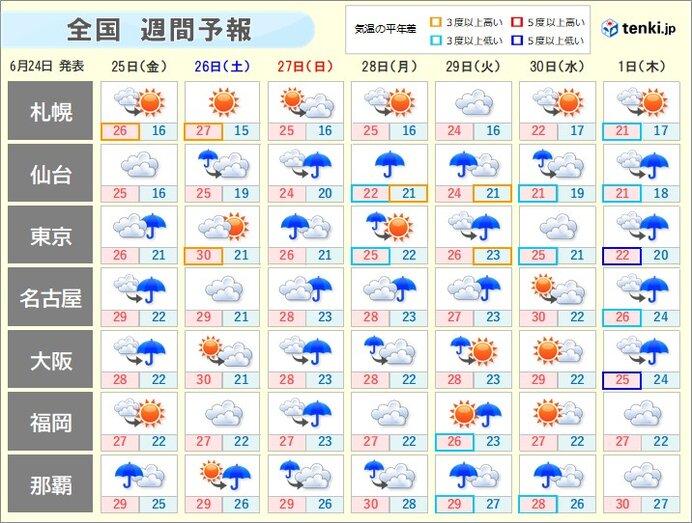 大気の状態が不安定 いつまで? 来週は広く大雨か