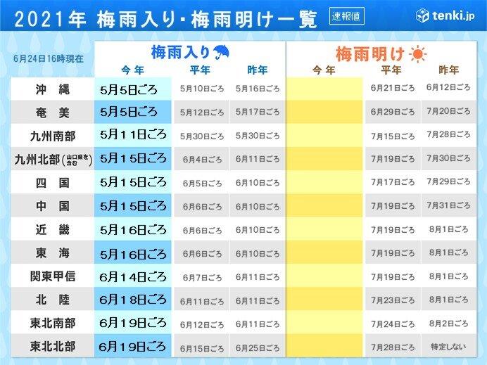 沖縄・奄美の梅雨明けは7月に入ってからか