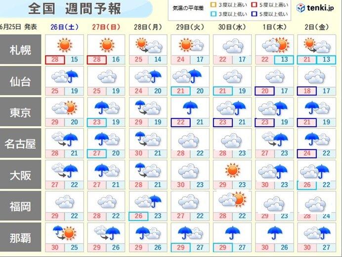 週間予報 次第に梅雨前線北上 梅雨空の日が多く