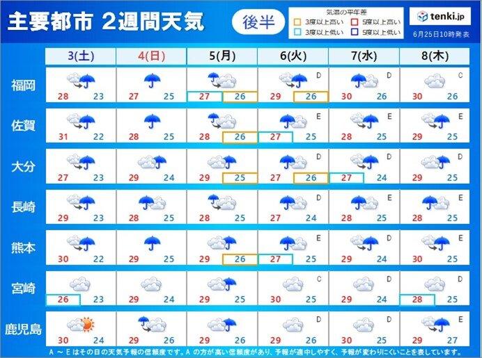 7月上旬は梅雨最盛期