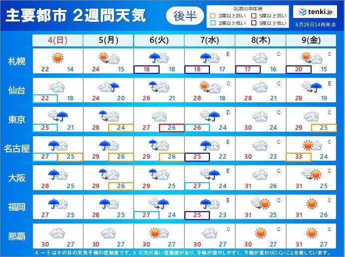 4日も広く雨が降り続く 5日~9日もぐずついた天気