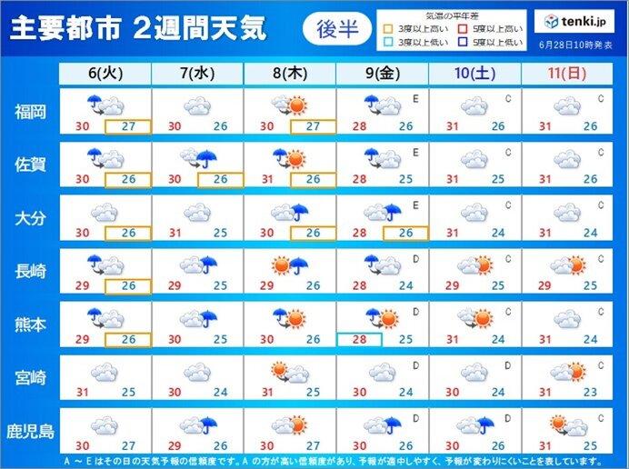 梅雨前線は九州の北へ 蒸し暑さ増す