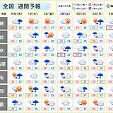 週間天気 九州から東北 梅雨空が続く 金曜日頃は雨や風の強まる所も