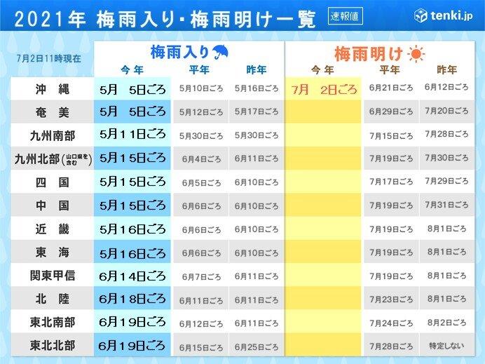 関東甲信・北陸・東北 平年より遅い梅雨入り