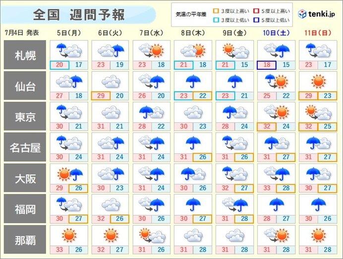 週間 梅雨の最盛期 あす5日は日本海側を中心に 7日頃は北陸を中心に大雨の恐れ