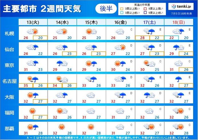 13日(火)~18日(日) 長引く雨に注意