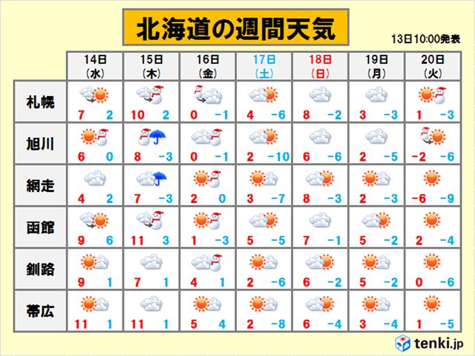 北海道 気温のアップダウン激しい