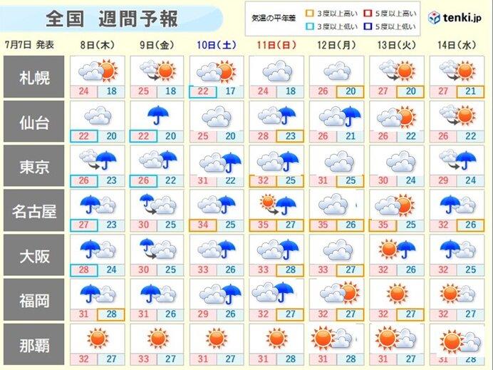 週間天気 大雨警戒 週明けに梅雨の晴れ間も 九州南部梅雨明け間近か