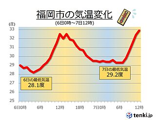 福岡 7日朝の最低気温が29.2度 夜も熱中症に注意