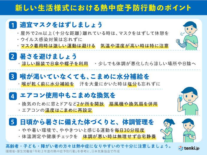 新しい生活様式における 熱中症予報行動のポイント
