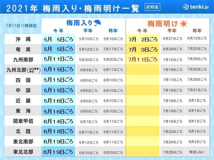 九州南部 梅雨明け 平年より4日早く