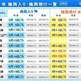 近畿・東海で梅雨明け 共に過去最も長い梅雨