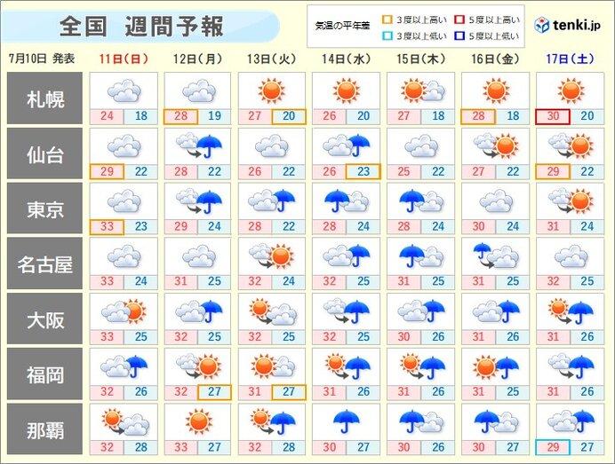 週明けの天気傾向