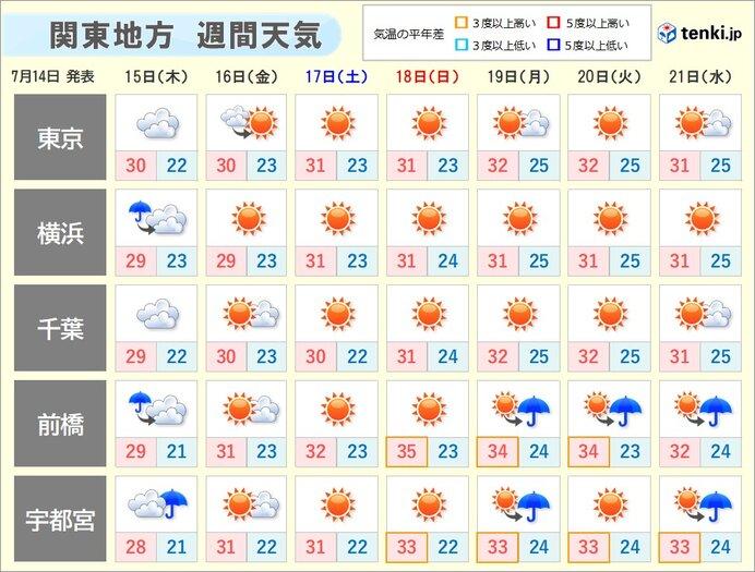 関東甲信 「梅雨明け」近づく 今週末から「強い日差し」と「厳暑」へ