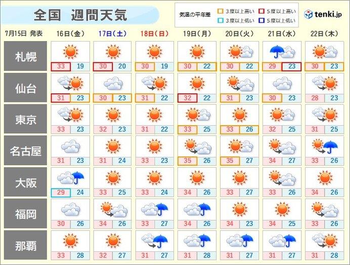 週間天気 続々と梅雨明け 猛暑日地点が増加 「台風のたまご」発生へ