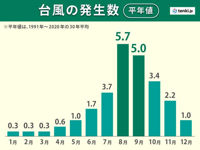 1か月予報 北日本中心に厳しい暑さ 台風にも注意が必要なシーズンに_画像