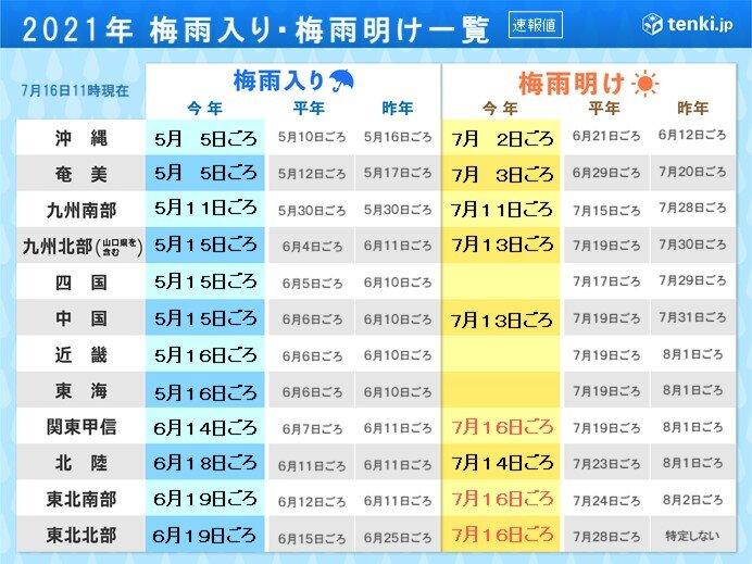 東北先行は珍しく 関東甲信は3年前に最も早い梅雨明け