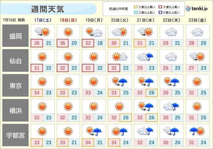 夏空が続くが 熱中症に注意
