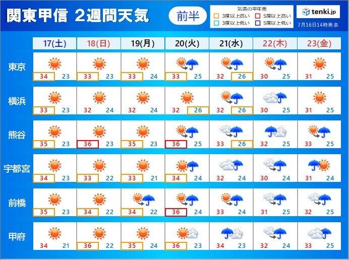 梅雨明けした関東甲信 今年の真夏の見通し 猛暑や雷雨に注意 そろそろ台風シーズン