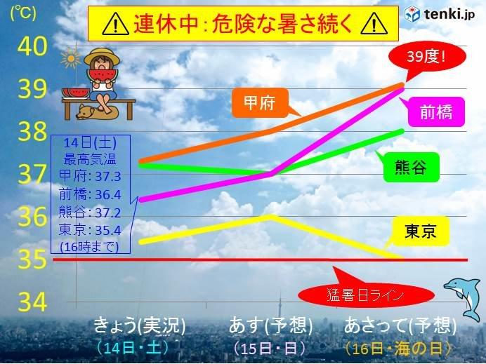 危険な暑さ続く 関東甲信で気温40度近く