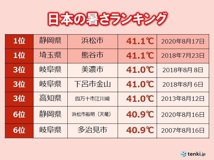 1年の中で一番気温が上がる時期