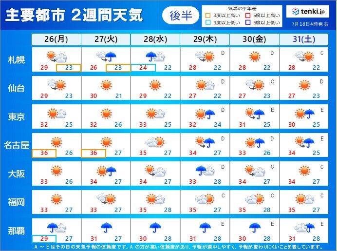 【26日月曜~31日土曜】万全な暑さ対策を 天気の急変にも注意