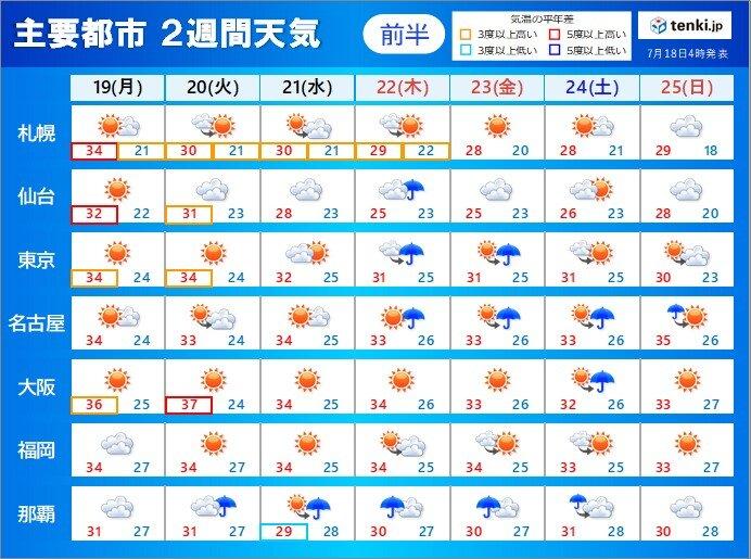 暑さのピークは? 台風6号の影響は? 急な雷雨など天気の急変にも注意 2週間天気