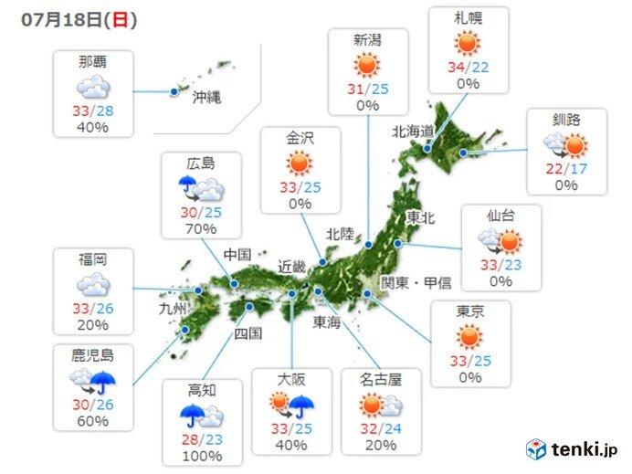 東・北日本を中心に猛烈な暑さ