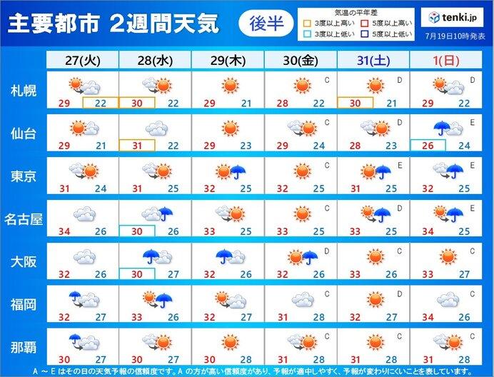 27日(火)~8月1日(日) 天気の傾向
