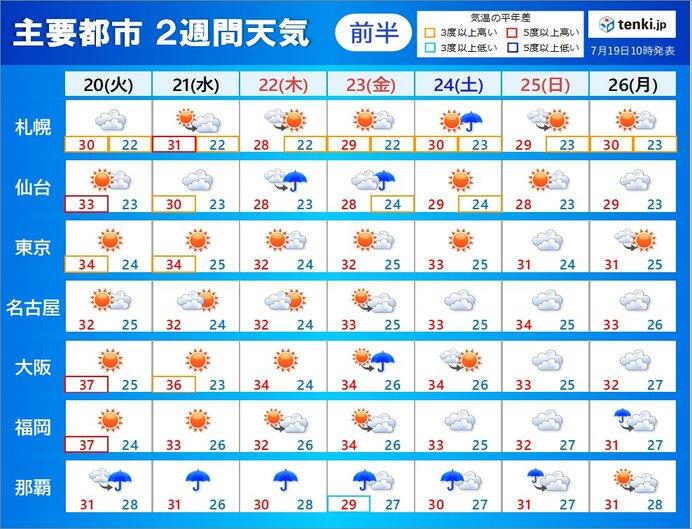 2週間天気 日中の酷暑 夜の寝苦しさ 続く 沖縄は台風6号による荒天に警戒