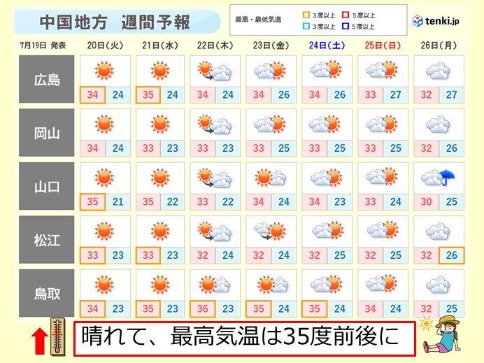 25日(日)にかけて大体晴れて、厳しい暑さに
