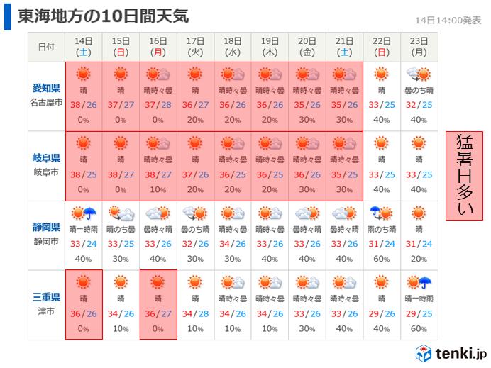 日間 天気 予報 25 岐阜 市