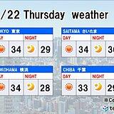 22日関東 激しい運動は中止レベルの暑さ 室内でも暑さ対策を!