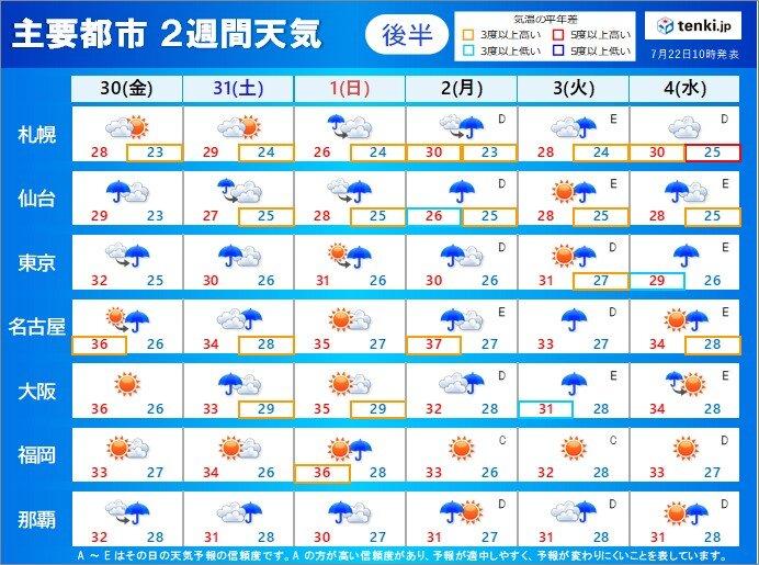 後半:30日(金)~8月4日(水)