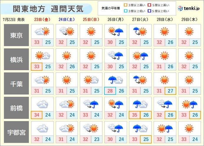 関東の週間天気 屋内のスポーツ観戦も暑さ対策を 急な雨や「台風のたまご」のおそれ