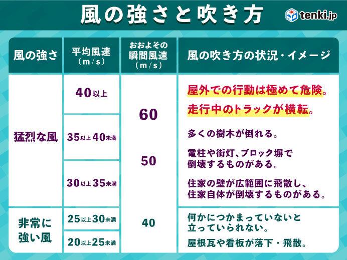 台風6号 沖縄は大荒れの天気が長引く