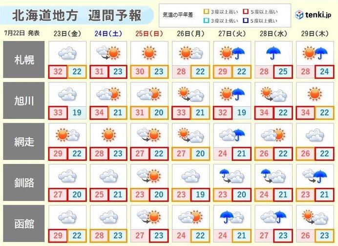 1週目(7月24日~7月30日) 気温が平年より高い確率80パーセント