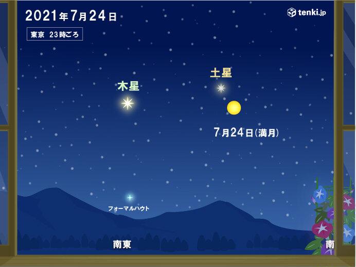 月が土星や木星に接近
