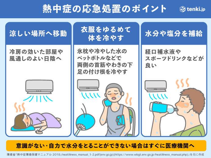 熱中症の応急処置のポイント