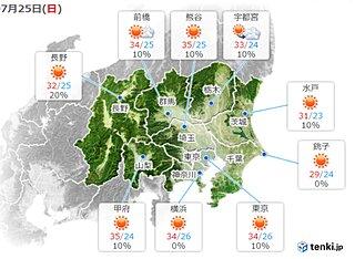 関東 25日も強い日差しで気温上昇 その先 台風8号接近へ 27日頃は荒天の恐れ