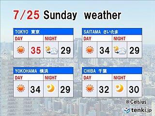 25日関東 危険レベルの暑さも 意識的に水分補給を!
