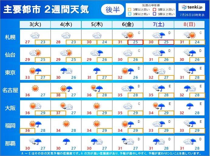 後半:8月3日(火)~8日(日)