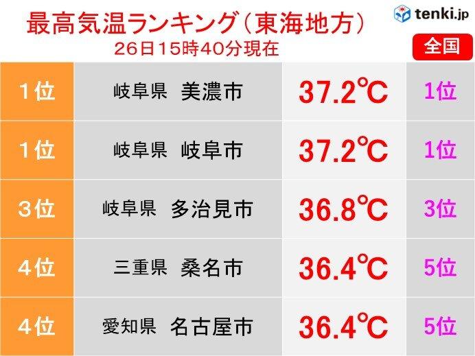 東海地方 岐阜県と愛知県を中心に高温 名古屋では今年初の猛暑日